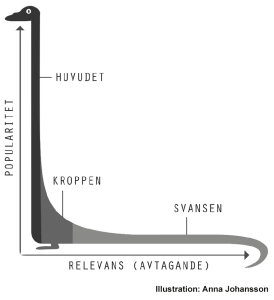 Long tail, Zipf-kurva (Illustration: Anna Johansson, ur boken Webbstrategi för alla)